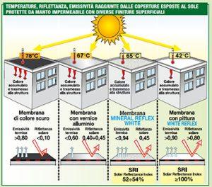 Illustrazione sulle temperature, riflettanza, emissività raggiunte dalle coperture esposte al sole protette da manto impermeabile con diverse finiture