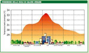 Grafico sul fenomeno delle isole di calore urbane