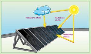 Illustrazione sulla radiazione degli impianti fotovoltaici